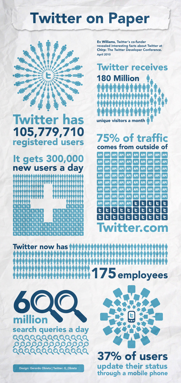 Twitter Facts and Statistics