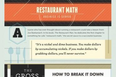 Typical Average Restaurant Profit Margins