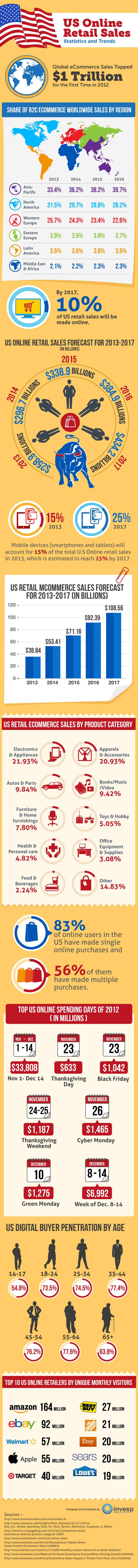 US Online Retail Sales