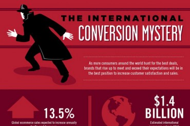 US and International Consumer Ecommerce Behavior Statistics