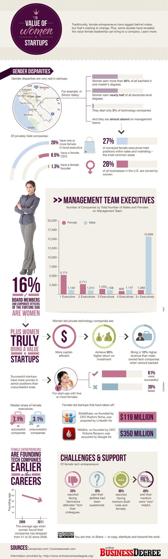 Value of Women in Startups