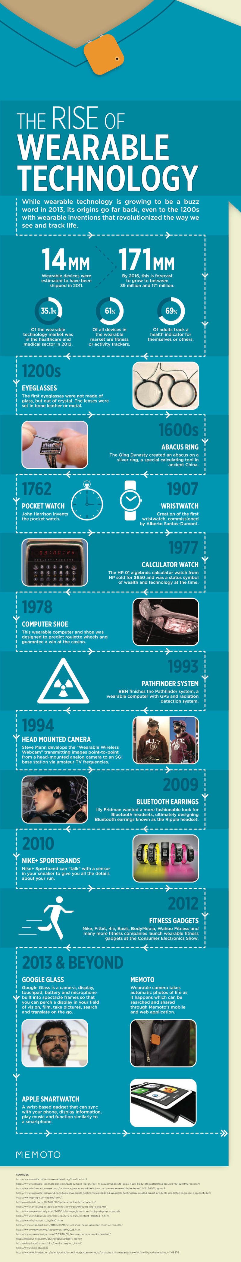 Wearable Technology Statistics Latest Wearable Technology Statistics and Trends