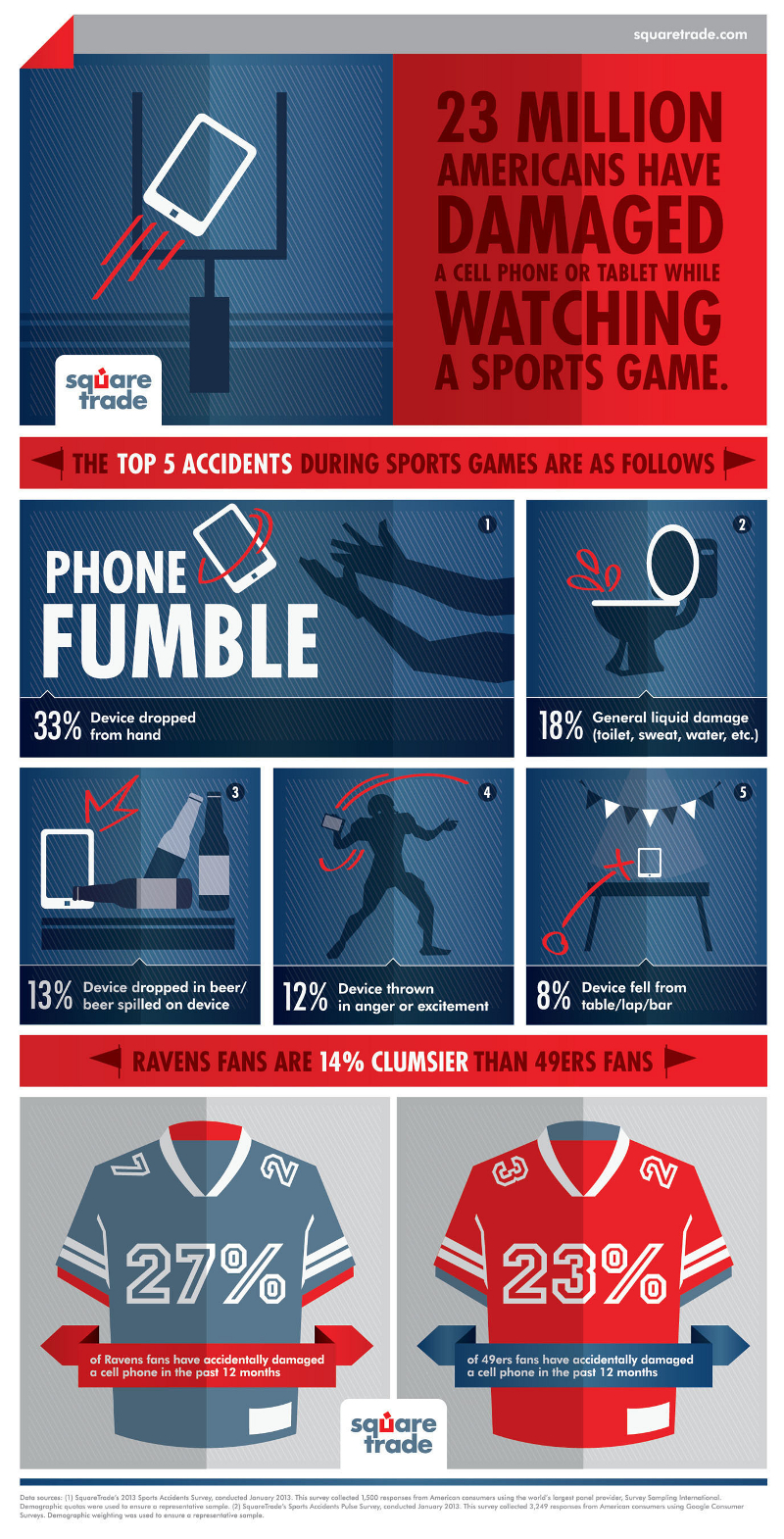 What Happens to Mobile Devices When Watching Sports