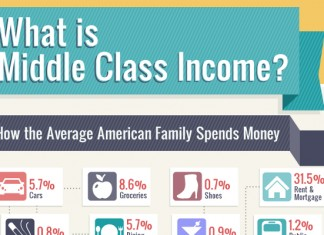 What is Considered Average Middle Class Income