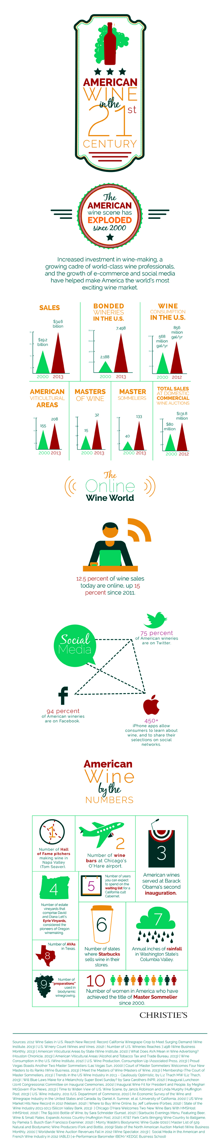 Wine Making Industry Trends