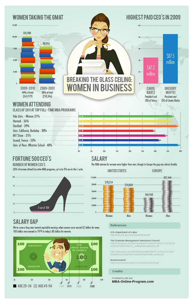 Women in the Workplace Statistics and Salaries