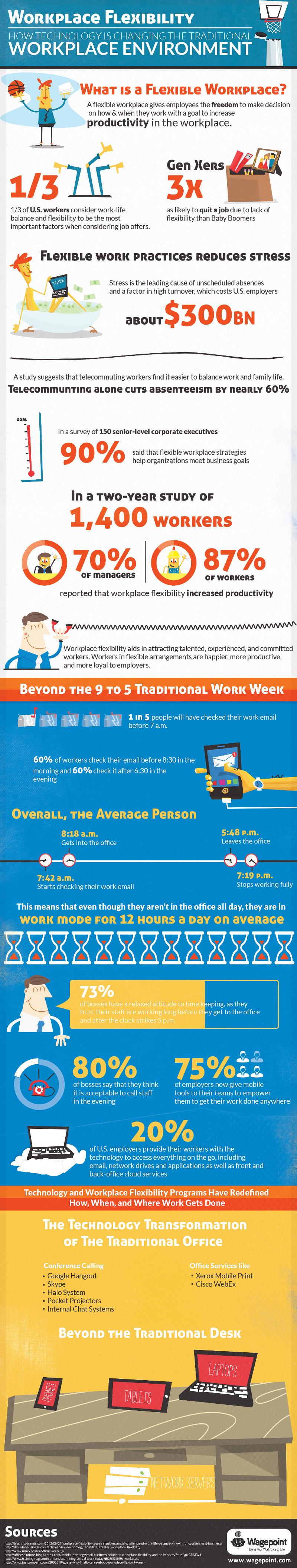 Workplace Flexibility Statistics
