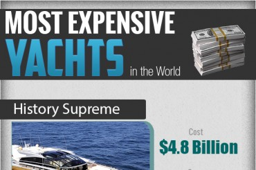 10 Most Expensive Yachts in the World