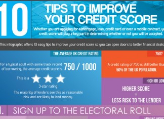10 Ways to Increase Your Credit Score in the United Kingdom (UK)