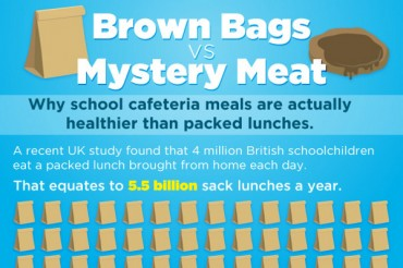 11 Junk Food in Schools Statistics and Trends