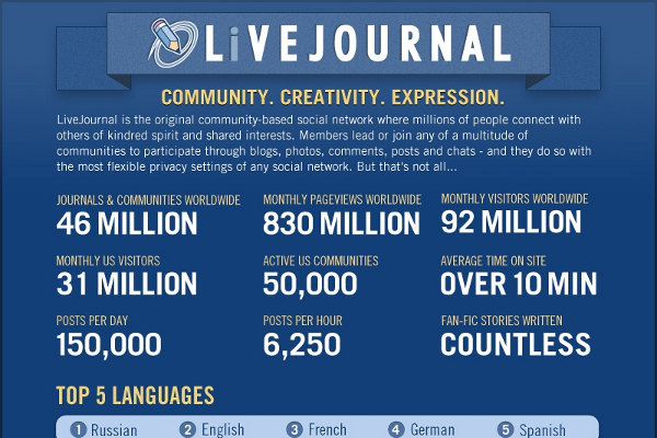 13 Cool Statistics About Livejournal
