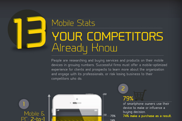 13 Incredible Mobile Marketing Statistics and Trends