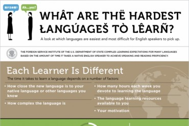 14 Hardest Languages to Learn for English Speakers
