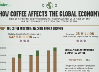 16 Coffee Consumption and Industry Sales Statistics