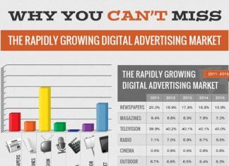 17 Future Digital Advertising Statistics, Trends and Forecast