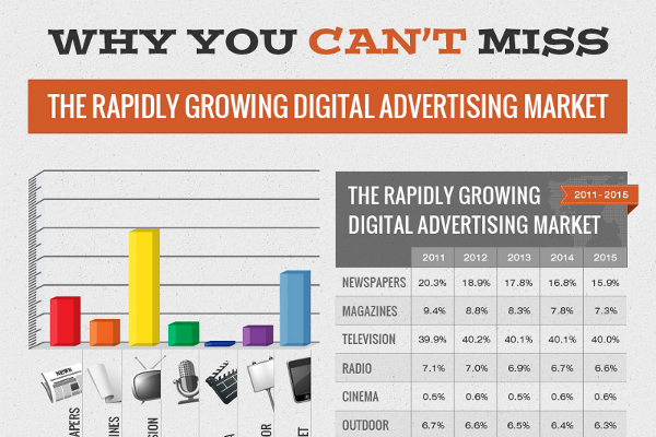 17 Future Digital Advertising Statistics, Trends and Forecast