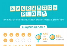 17 New Statistics and Trends in Online Contest Promotion