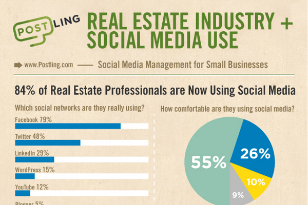 19 Real Estate Industry Statistics and Trends