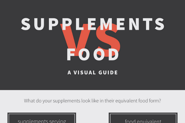20 Dietary Supplement Industry Statistics