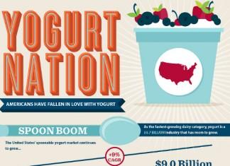 23 Frozen Yogurt Industry Statistics and Trends