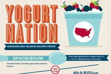 23 Frozen Yogurt Industry Statistics and Trends