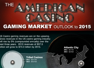 24 Gambling Industry Statistics and Trends