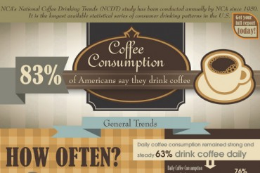 25 Coffee Shop Industry Statistics and Trends