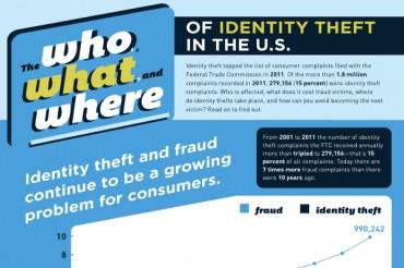25 Disturbing Identity Theft Statistics and Facts