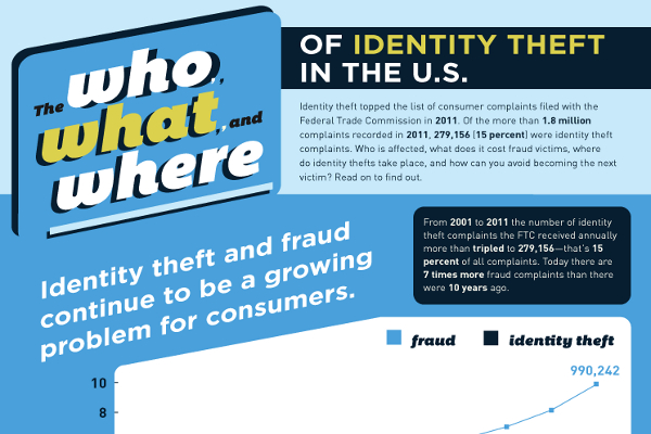 25 Disturbing Identity Theft Statistics and Facts
