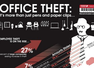 26 Jaw Dropping Employee Theft Statistics