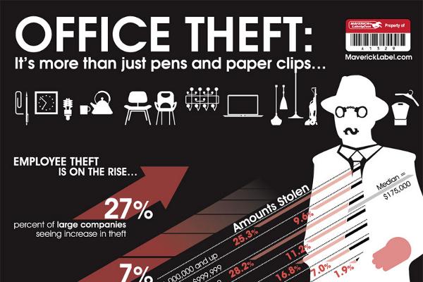 27 Jaw Dropping Employee Theft Statistics - BrandonGaille.com