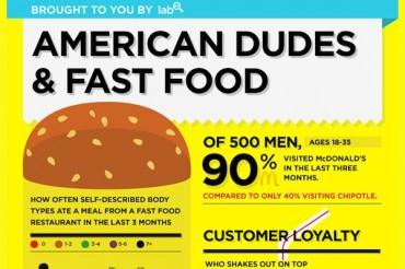 27 Fast Food Consumption Statistics in America