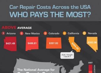 29 Auto Repair Industry Statistics and Trends