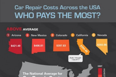 29 Auto Repair Industry Statistics and Trends