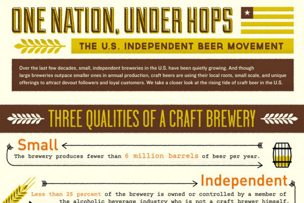 33 Beer Brewing Industry Statistics and Trends