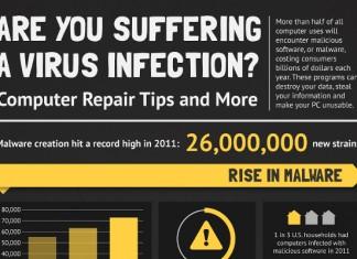 36 Shocking Computer Virus Statistics