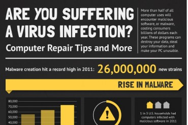 36 Shocking Computer Virus Statistics