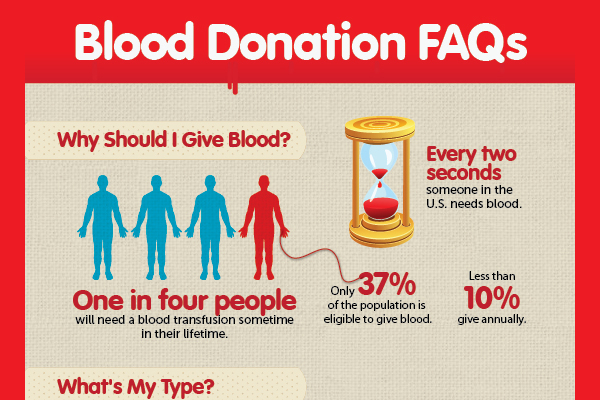 60 Catchy Blood Drive Campaign Slogans BrandonGaille Impressive Quotes About Donating