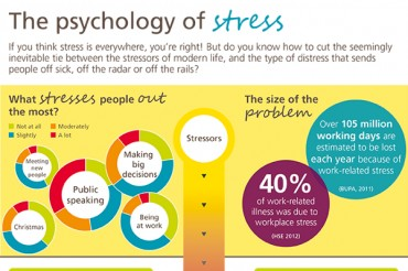 5 Best Stress Management Techniques for Coping