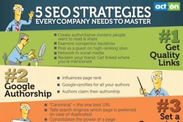 5 SEO Marketing Strategies Every Company Should Master