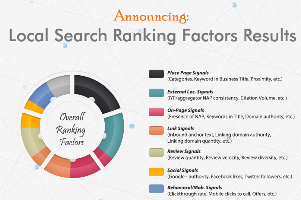 50 Most Important Local Google Search Ranking Factors