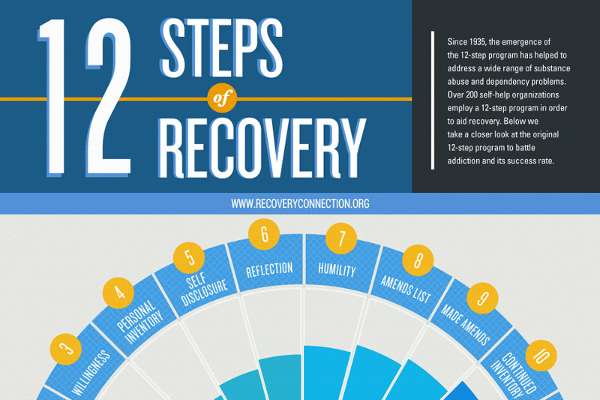steps to service recovery