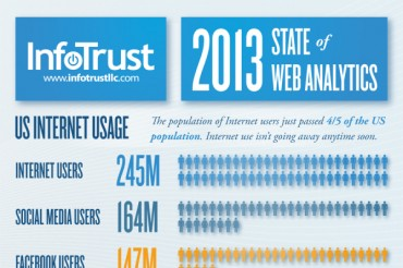 7 Most Used Website Analytics Tools