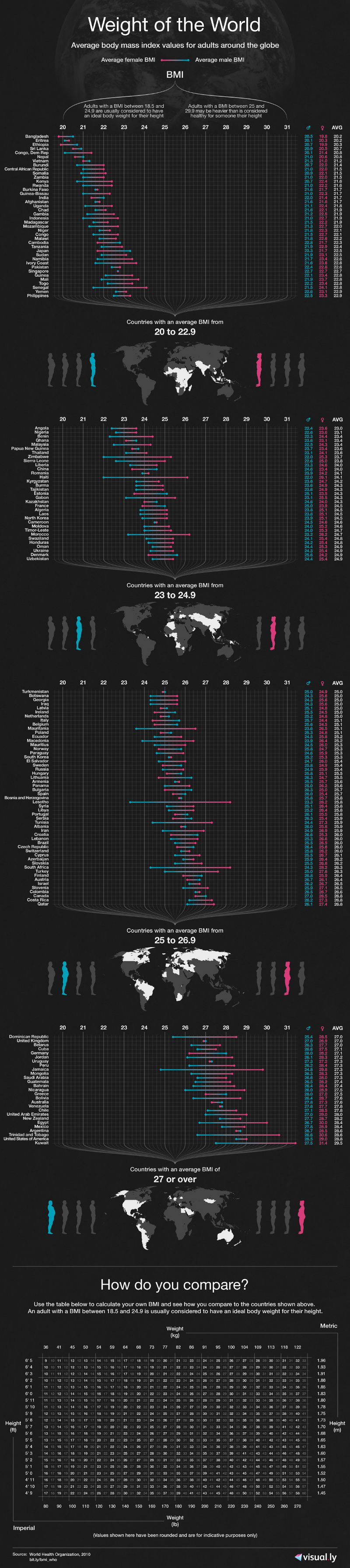 List of average human weight by country and american states average bmi by country nvjuhfo Gallery