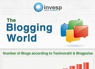 Average Number of Blog Posts Bloggers Make Per Month