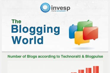 Average Number of Blog Posts Bloggers Make Per Month