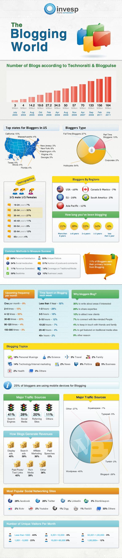 Average-Number-of-Blog-Posts