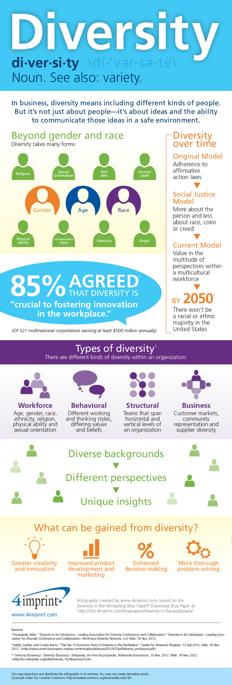 Benefits of Diversity in Business