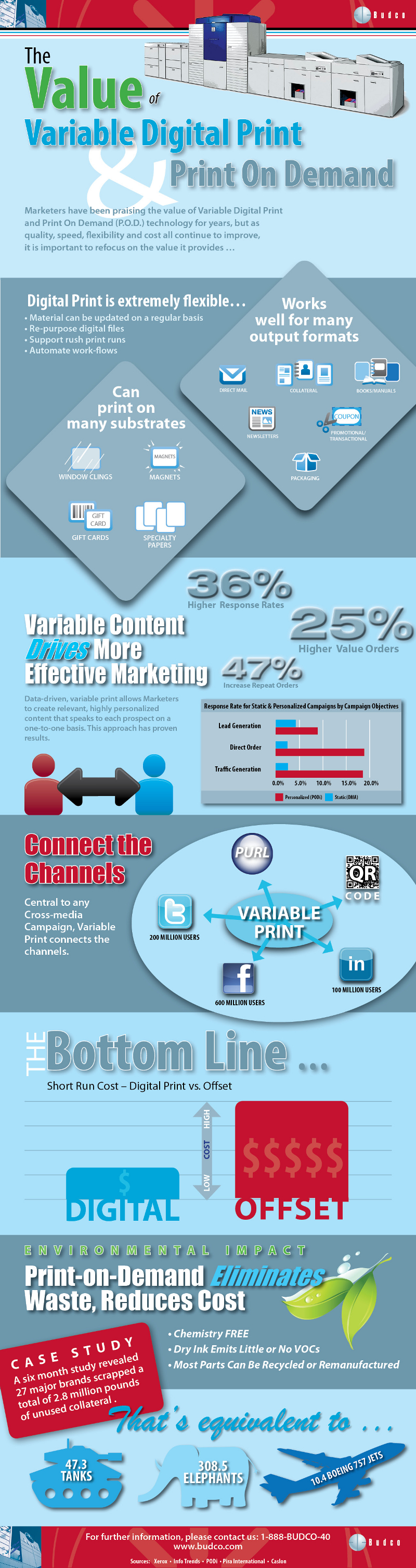 Benefits of Variable Digital Print