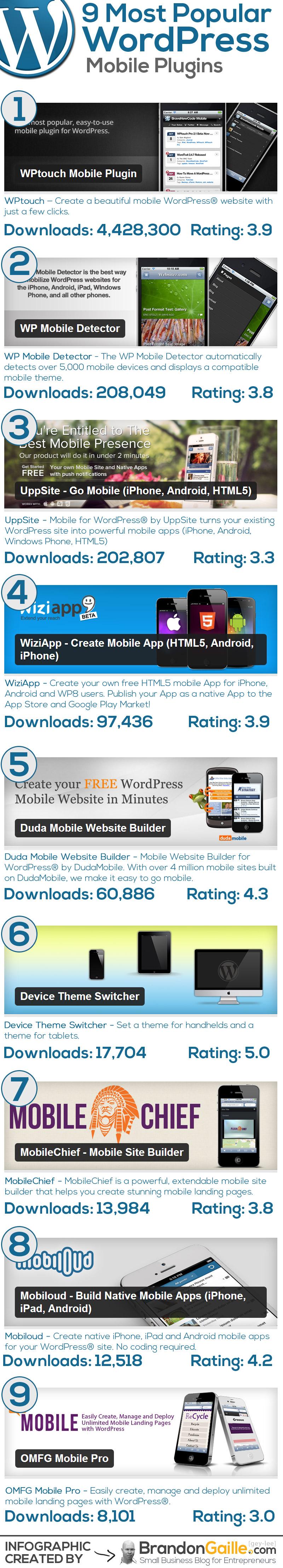 Best-Wordpress-Mobile-Plugins-Infographic